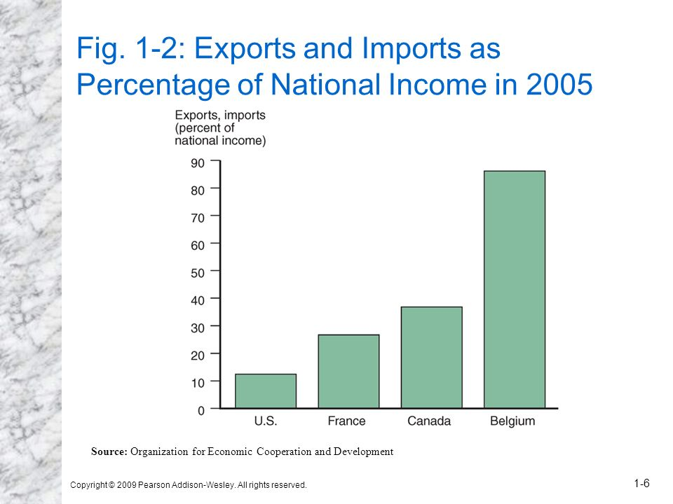 Fig. 1-2: Exports and Imports as Percentage of National Income in 2005
