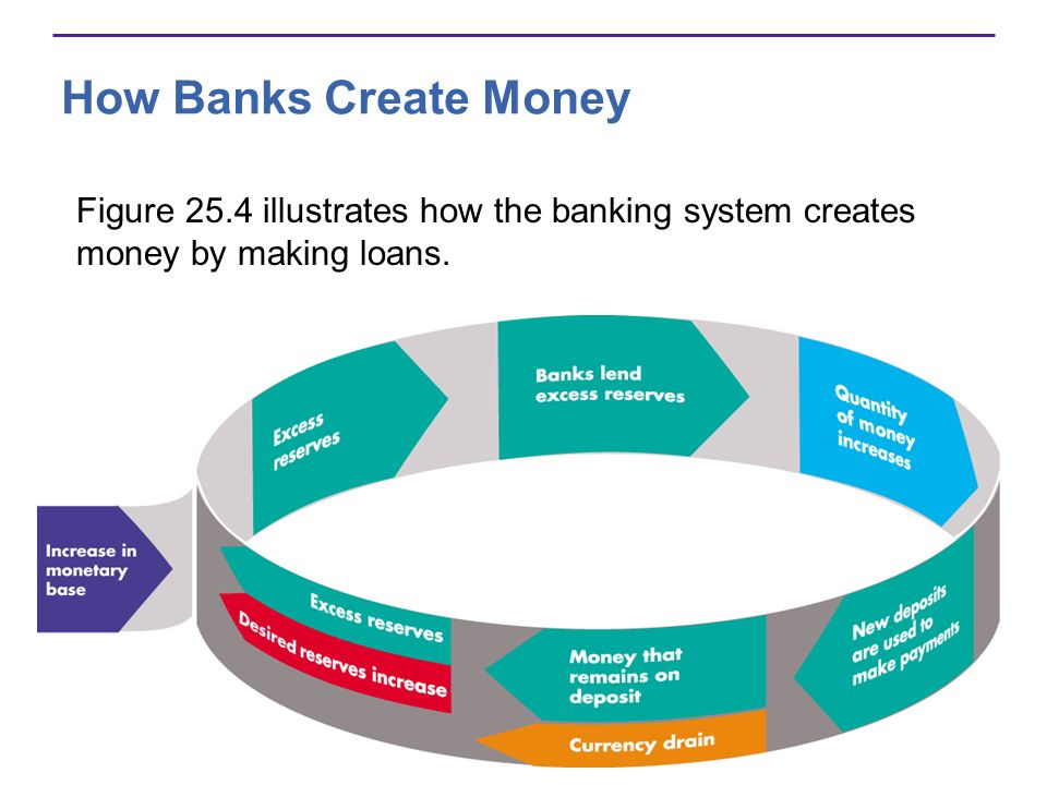 How Banks Create Money Figure 25.4 illustrates how the banking system creates money by making loans.