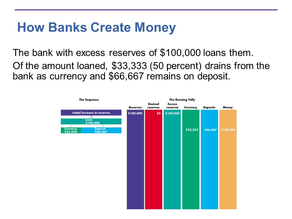 How Banks Create Money The bank with excess reserves of $100,000 loans them.