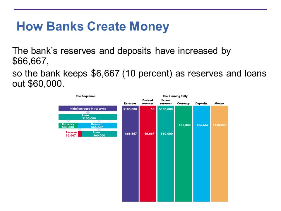 How Banks Create Money The bank's reserves and deposits have increased by $66,667,