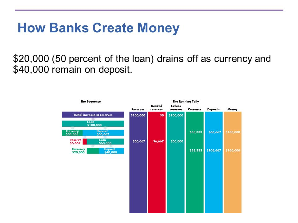 How Banks Create Money $20,000 (50 percent of the loan) drains off as currency and $40,000 remain on deposit.