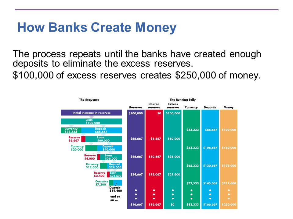How Banks Create Money The process repeats until the banks have created enough deposits to eliminate the excess reserves.