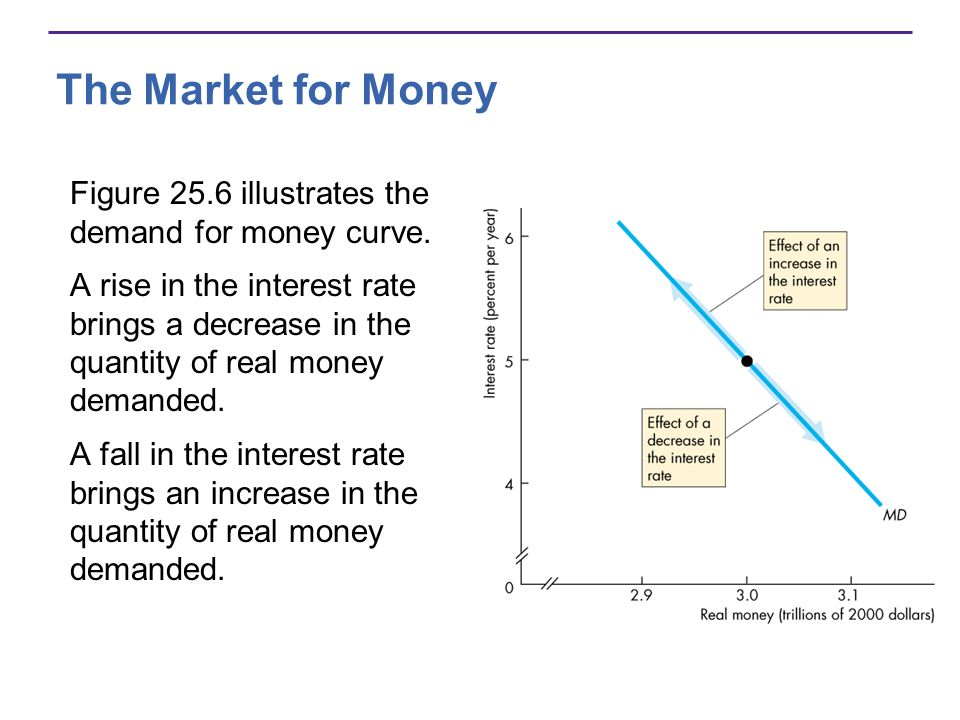 The Market for Money Figure 25.6 illustrates the demand for money curve.