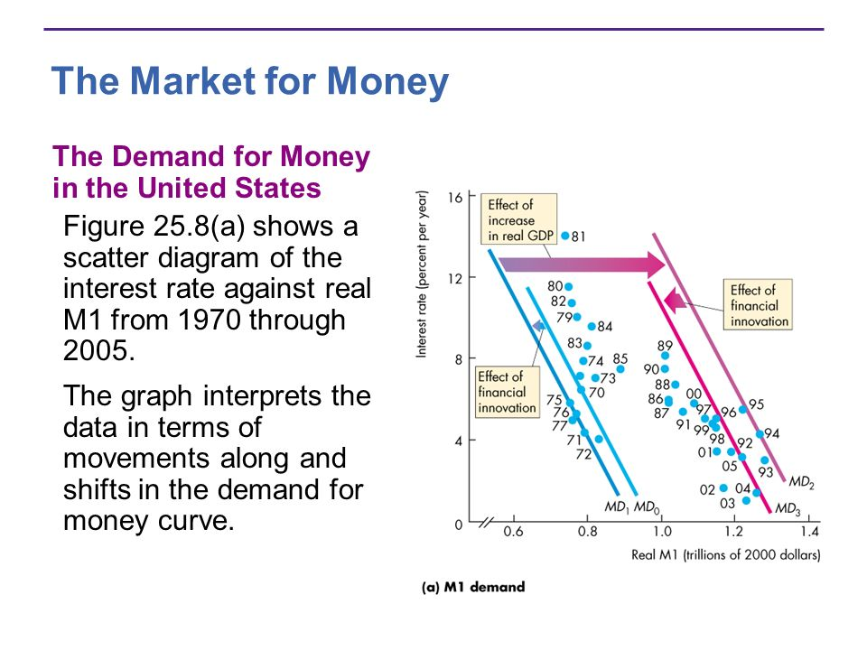 The Market for Money The Demand for Money in the United States