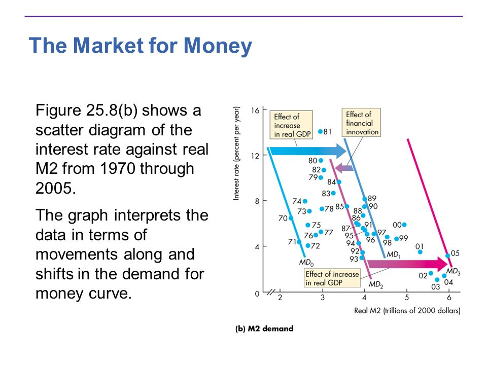The Market for Money Figure 25.8(b) shows a scatter diagram of the interest rate against real M2 from 1970 through 2005.