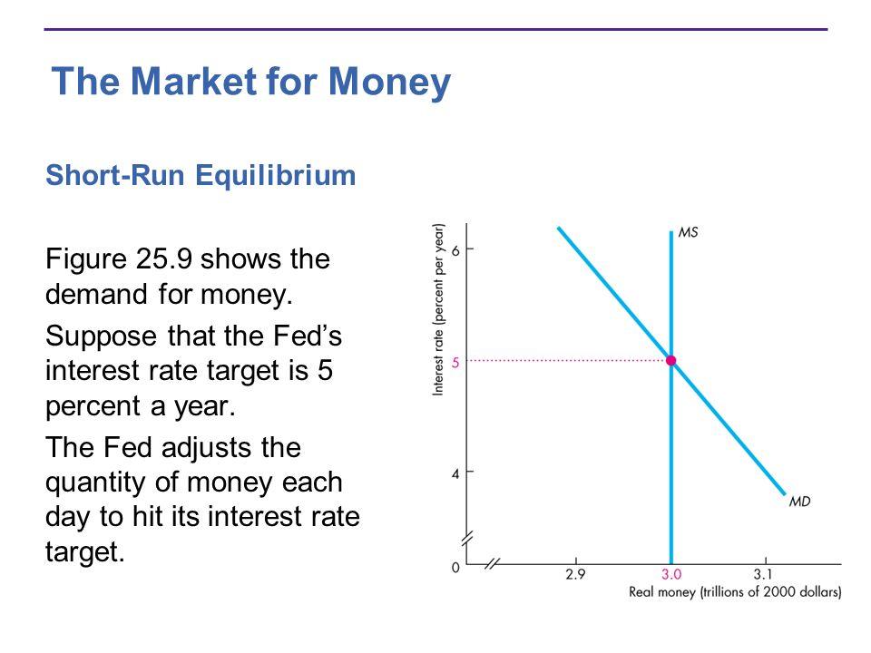 The Market for Money Short-Run Equilibrium