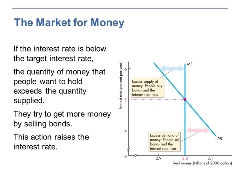 The Market for Money If the interest rate is below the target interest rate,
