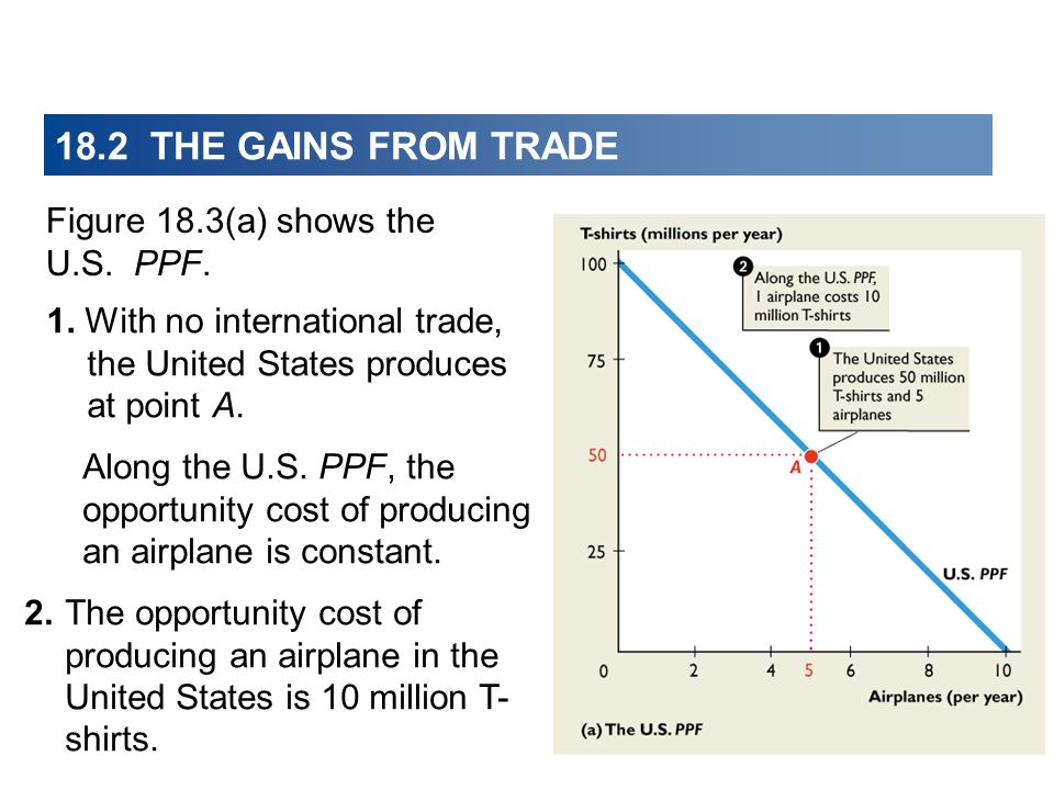 18.2 THE GAINS FROM TRADE Figure 18.3(a) shows the U.S. PPF.