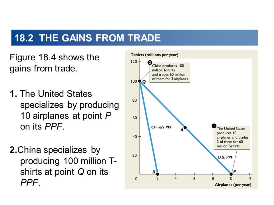18.2 THE GAINS FROM TRADE Figure 18.4 shows the gains from trade.