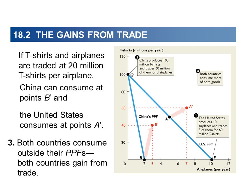 18.2 THE GAINS FROM TRADEIf T-shirts and airplanes are traded at 20 million T-shirts per airplane,