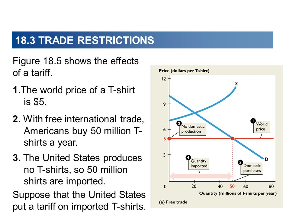 18.3 TRADE RESTRICTIONS Figure 18.5 shows the effects of a tariff.