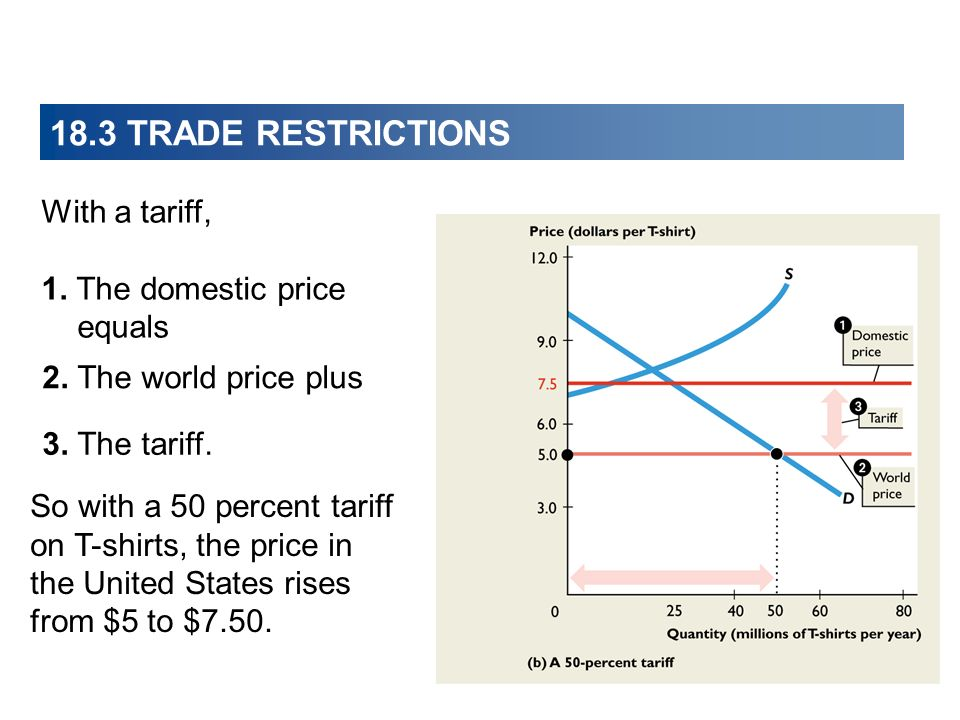 18.3 TRADE RESTRICTIONS With a tariff, 1. The domestic price equals