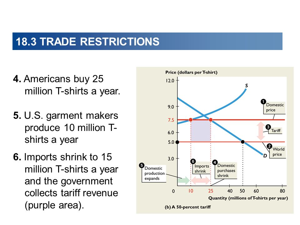 18.3 TRADE RESTRICTIONS 4. Americans buy 25 million T-shirts a year.