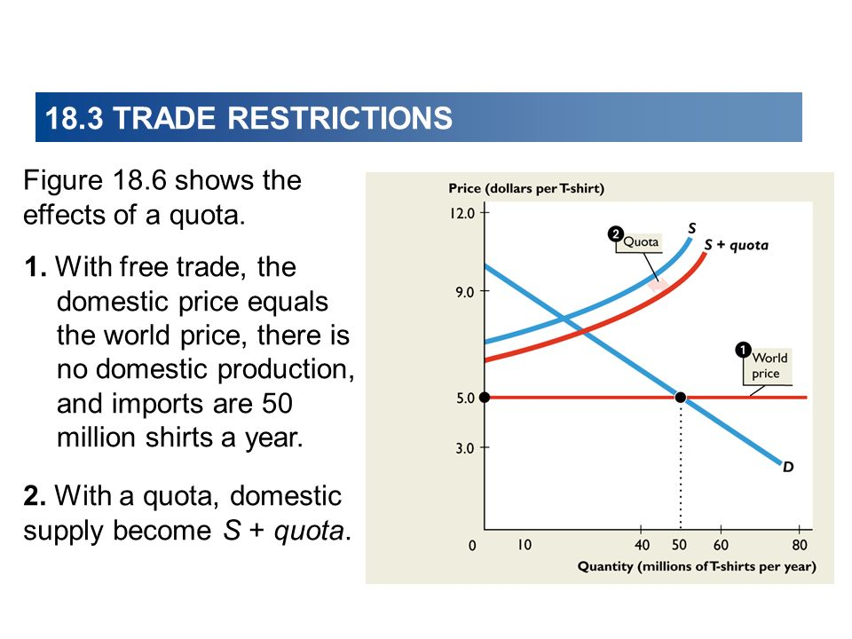 18.3 TRADE RESTRICTIONS Figure 18.6 shows the effects of a quota.