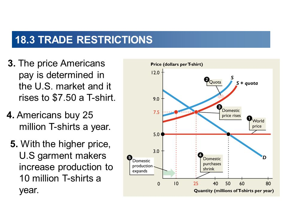 18.3 TRADE RESTRICTIONS 3. The price Americans pay is determined in the U.S. market and it rises to $7.50 a T-shirt.