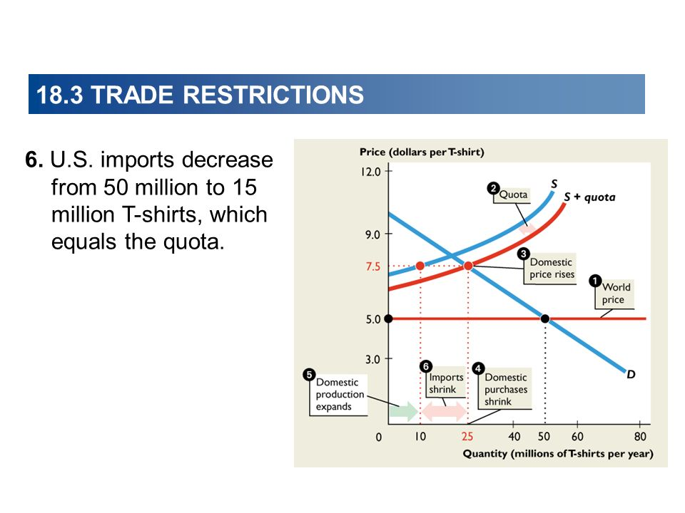 18.3 TRADE RESTRICTIONS 6. U.S.