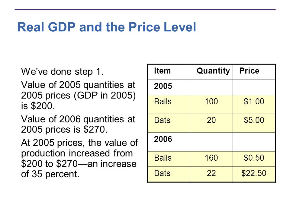 Real GDP and the Price Level