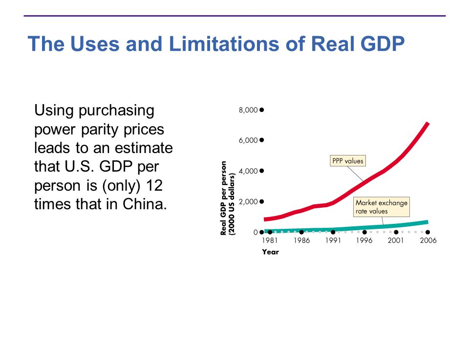 The Uses and Limitations of Real GDP