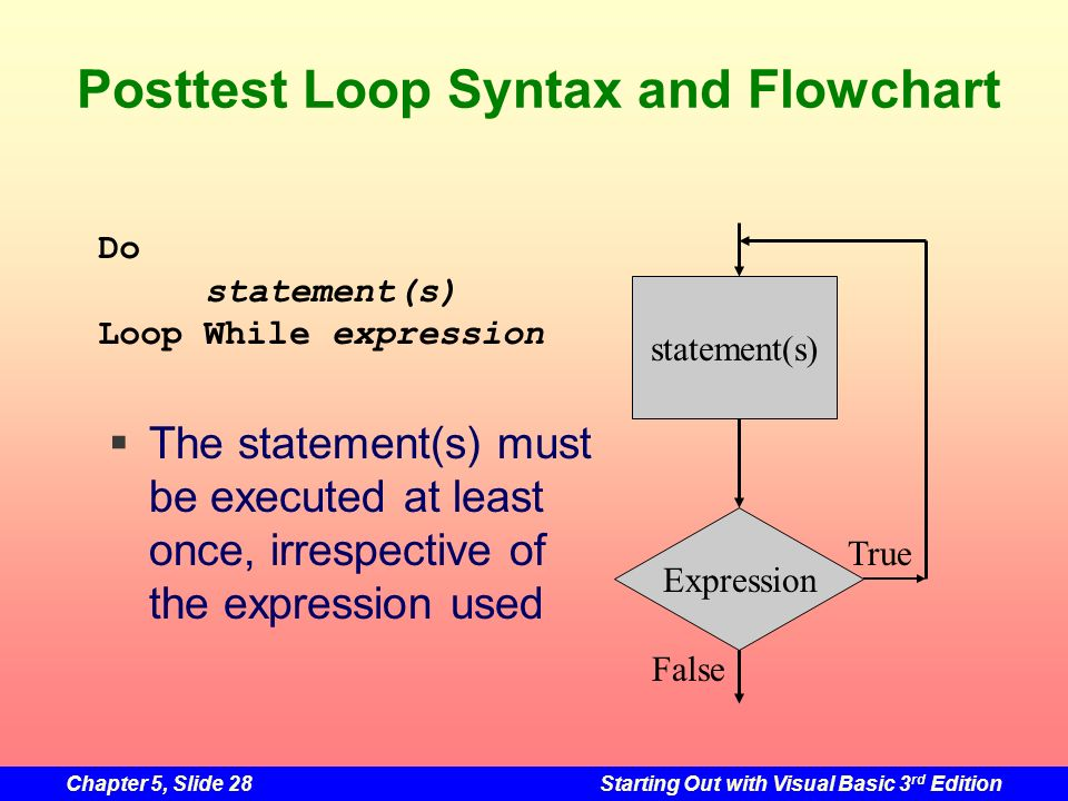 Posttest Loop Syntax and Flowchart