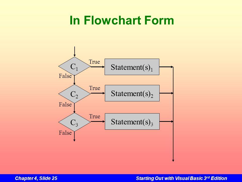In Flowchart Form C1 Statement(s)1 C2 Statement(s)2 C3 Statement(s)3