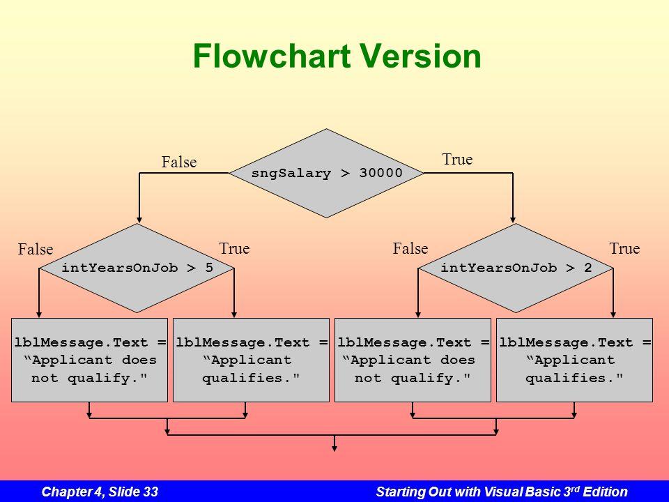 Flowchart Version False True False True False True