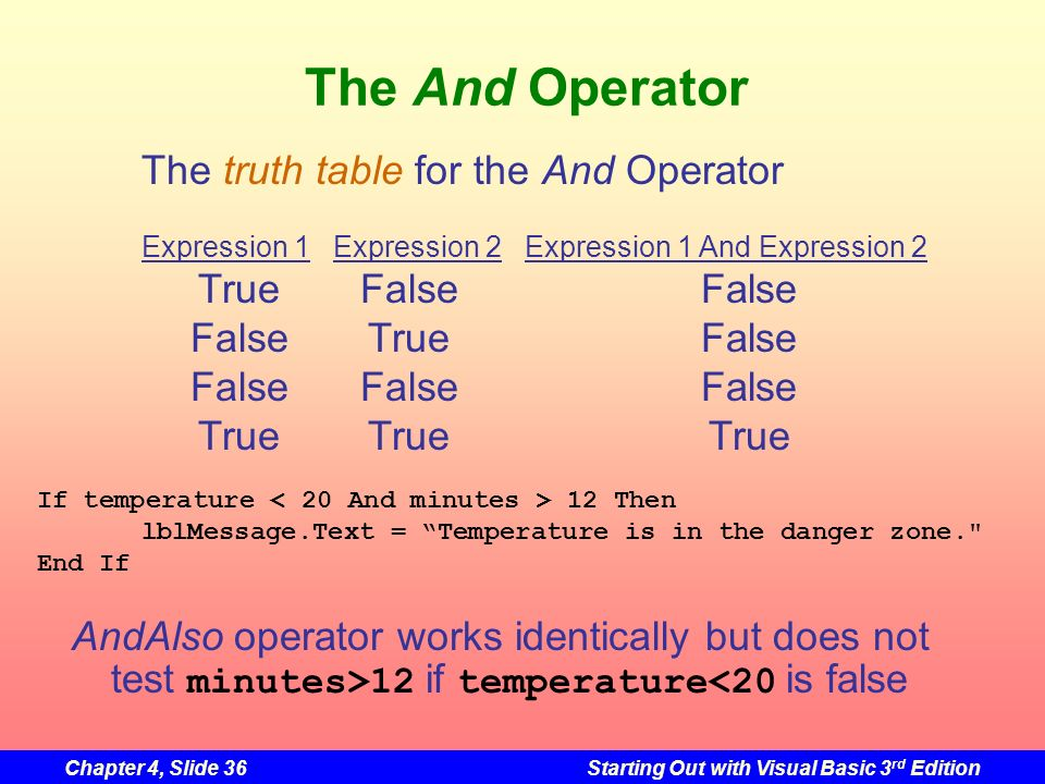 The And Operator The truth table for the And Operator True False False