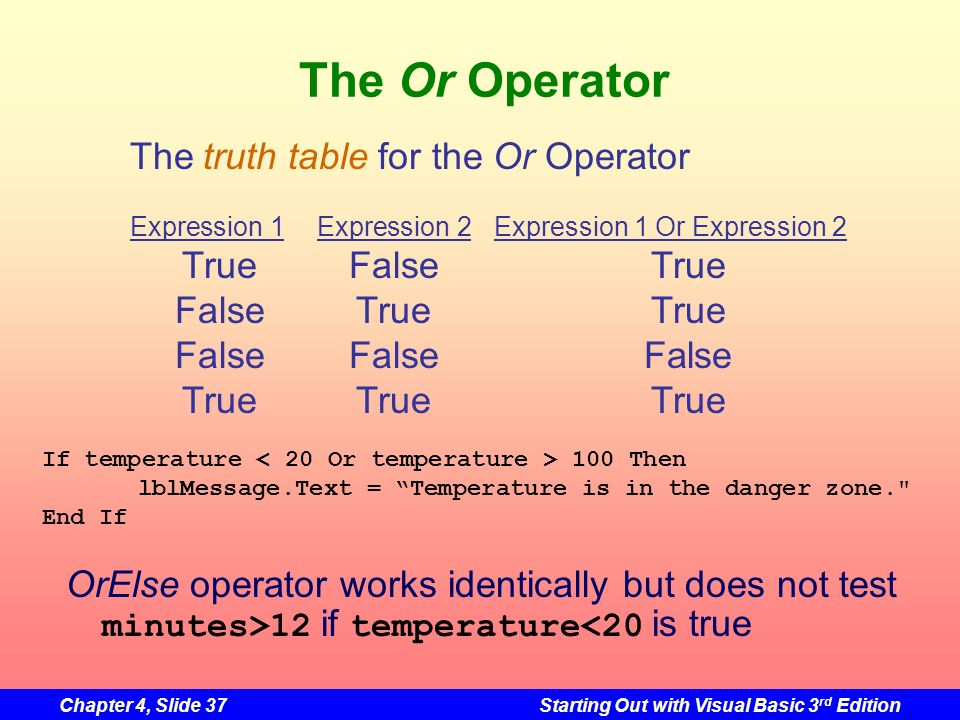 The Or Operator The truth table for the Or Operator True False True