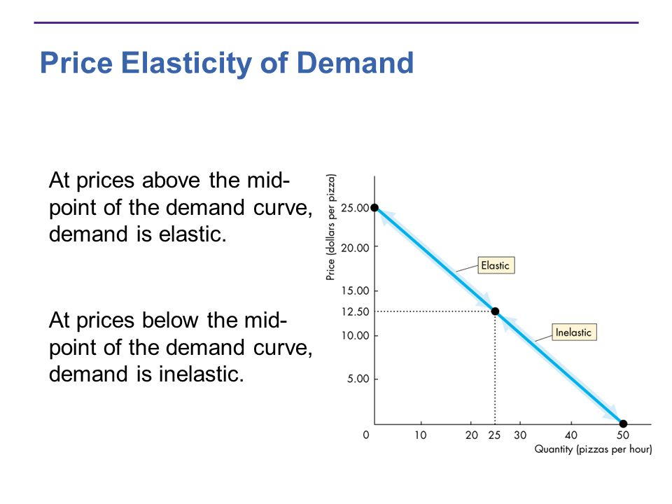 the gallery for gt price elasticity of demand example