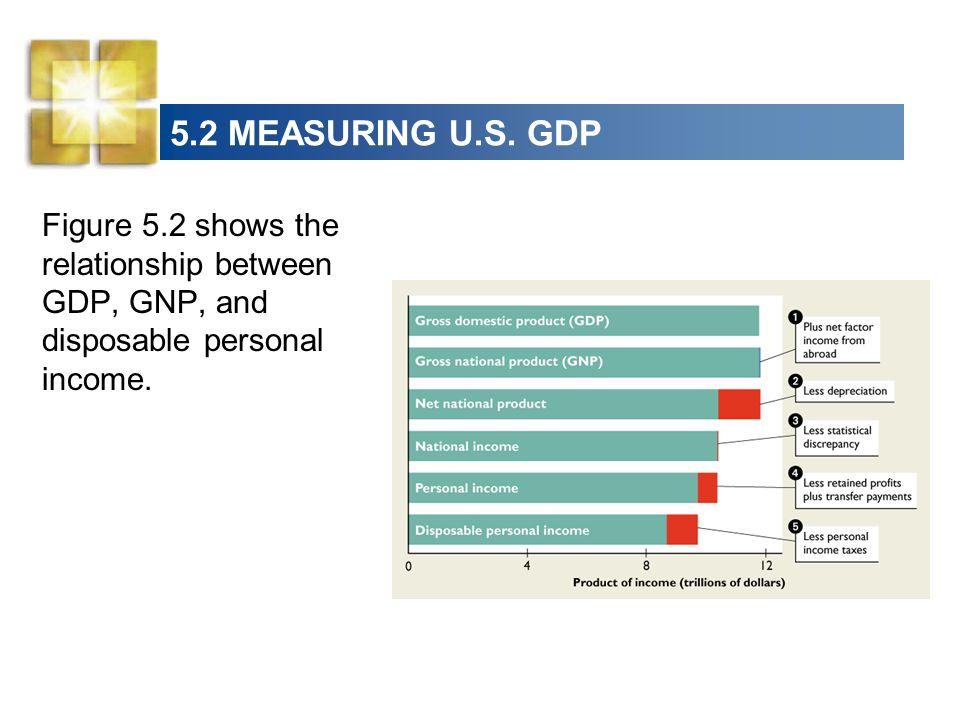 5.2 MEASURING U.S.