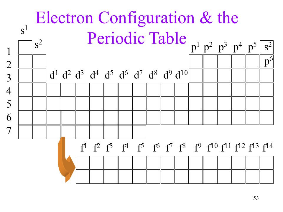 Atoms the periodic table ppt video online download - Periodic table electron configuration ...