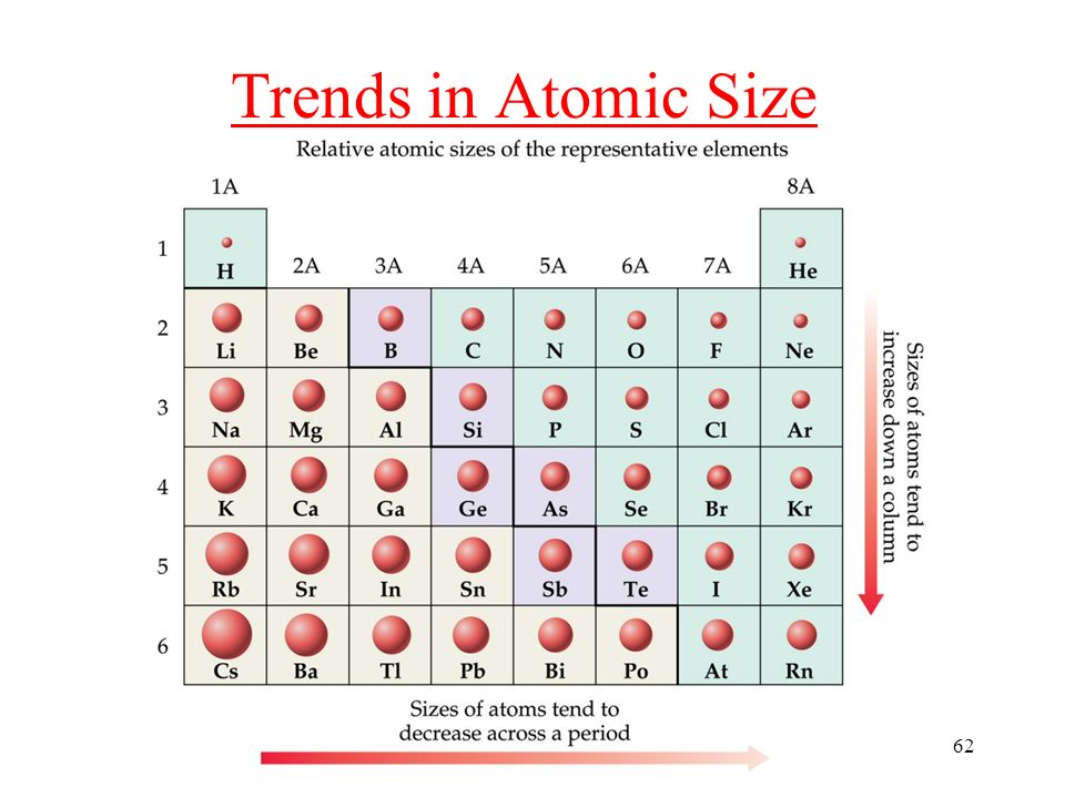 Atoms the periodic table ppt video online download - Size of atoms in periodic table ...