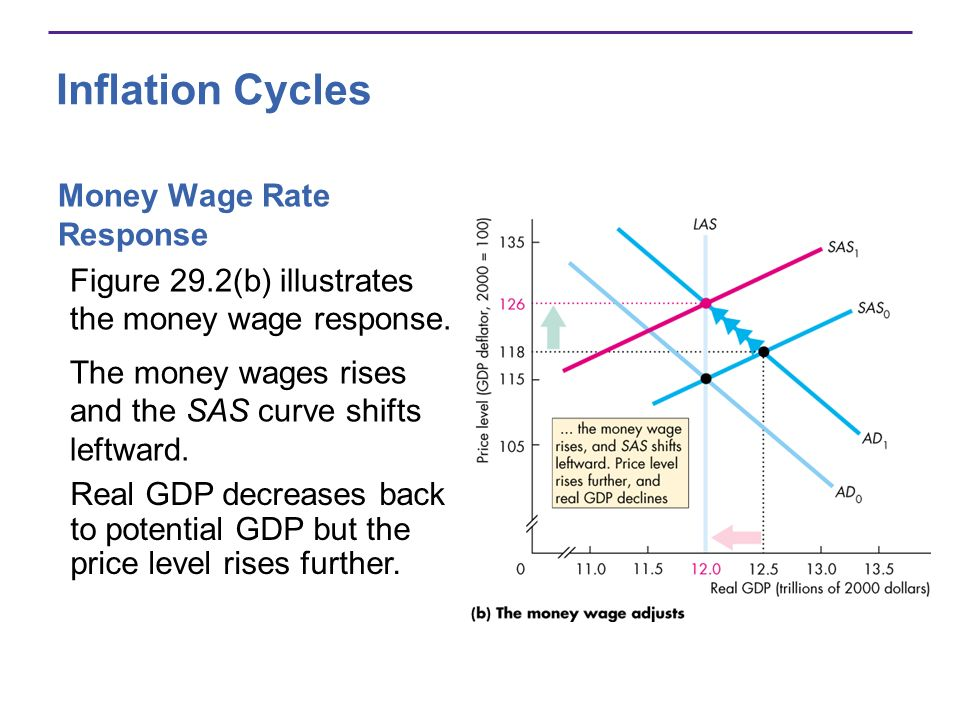 Inflation Cycles Money Wage Rate Response