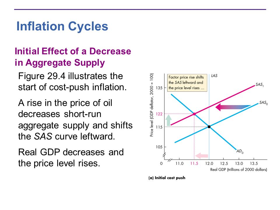 Inflation Cycles Initial Effect of a Decrease in Aggregate Supply