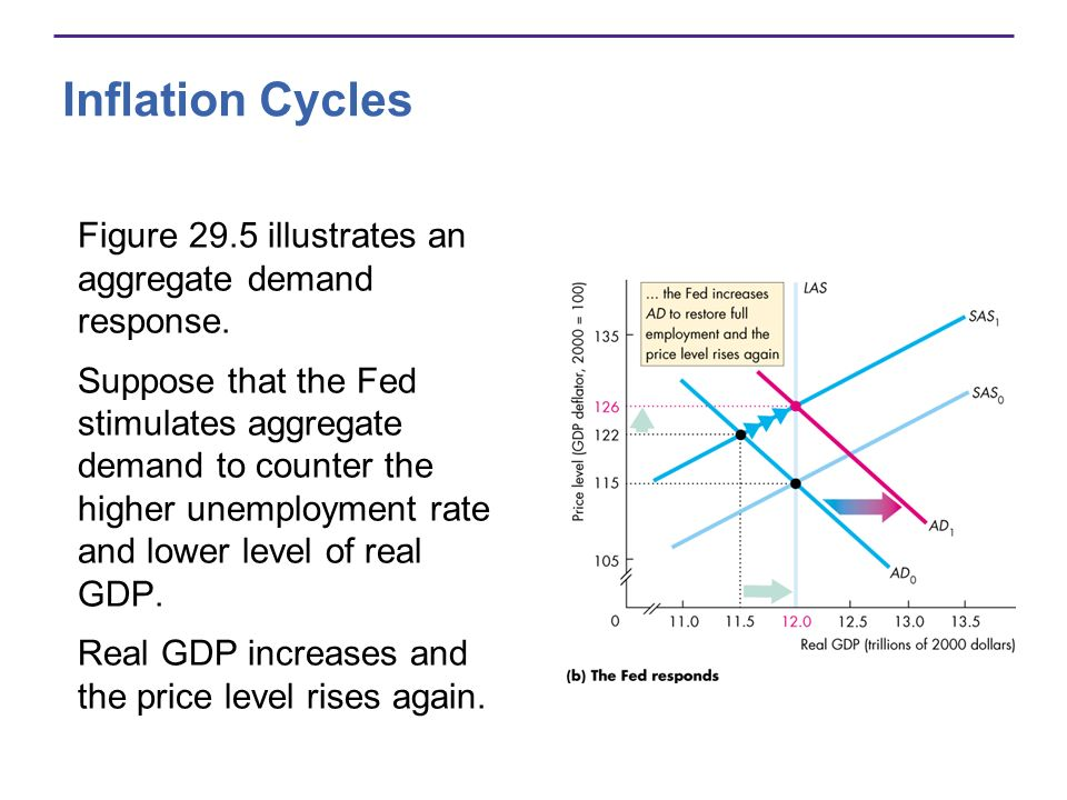 Inflation Cycles Figure 29.5 illustrates an aggregate demand response.