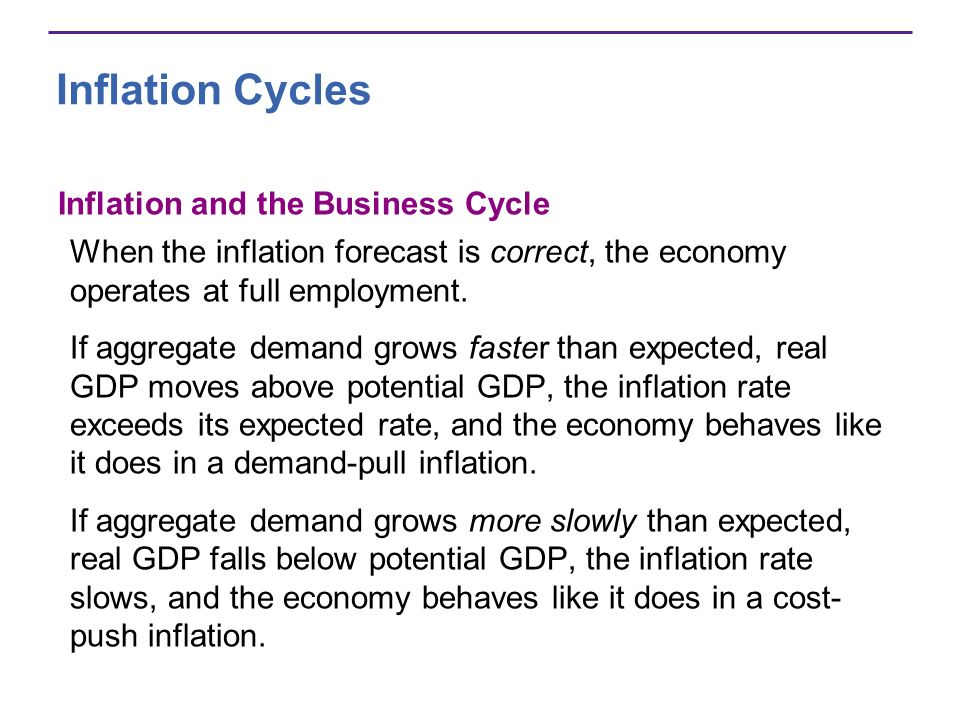 Inflation Cycles Inflation and the Business Cycle