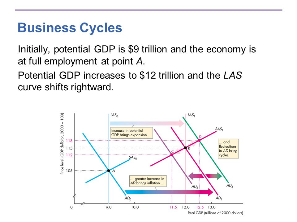 Business Cycles Initially, potential GDP is $9 trillion and the economy is at full employment at point A.