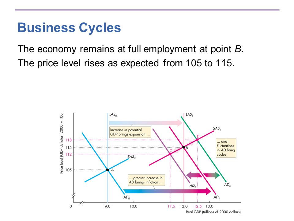 Business Cycles The economy remains at full employment at point B.