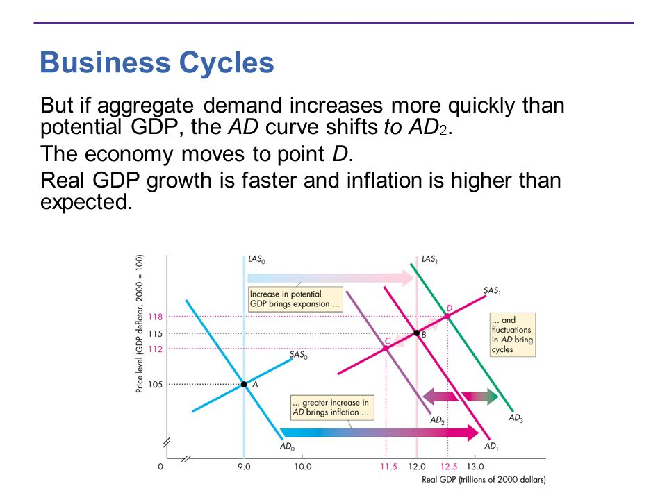 Business Cycles But if aggregate demand increases more quickly than potential GDP, the AD curve shifts to AD2.