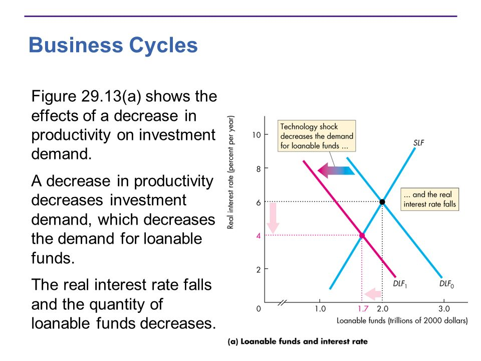 Business Cycles Figure 29.13(a) shows the effects of a decrease in productivity on investment demand.