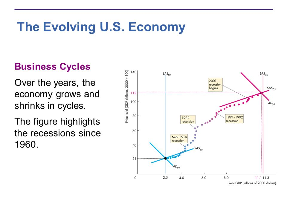 The Evolving U.S. Economy