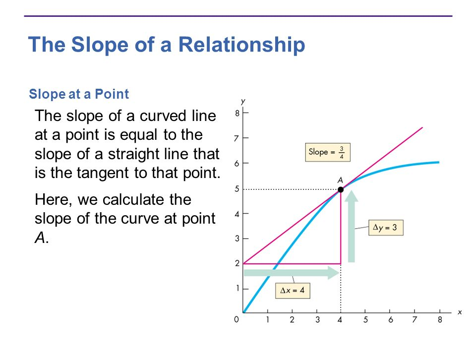 The Slope of a Relationship