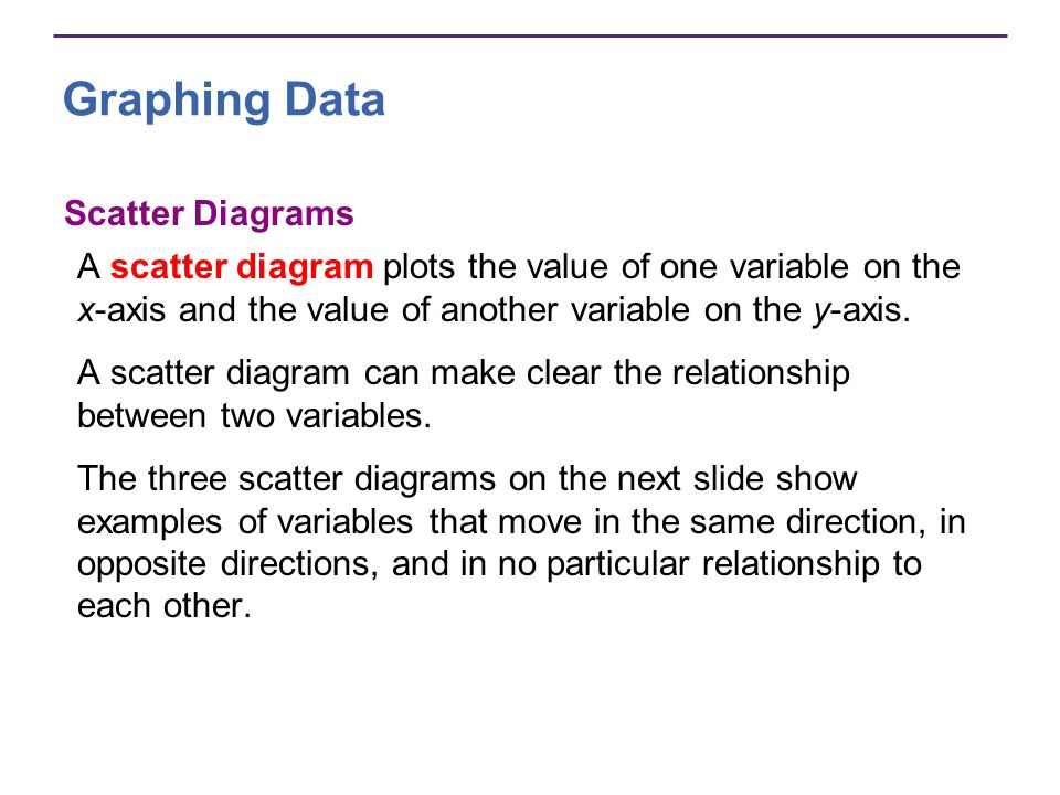 Graphing Data Scatter Diagrams