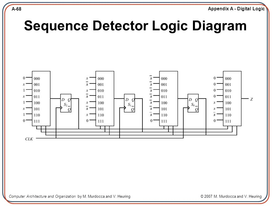 digital logic design and computer organization pdf