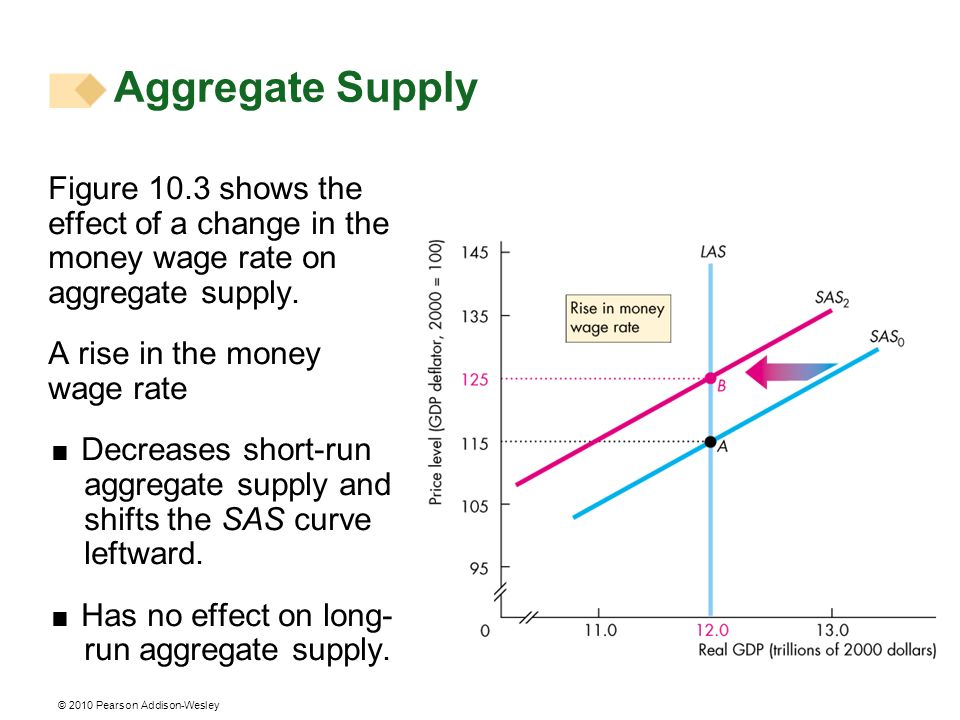 Aggregate Supply Figure 10.3 shows the effect of a change in the money wage rate on aggregate supply.