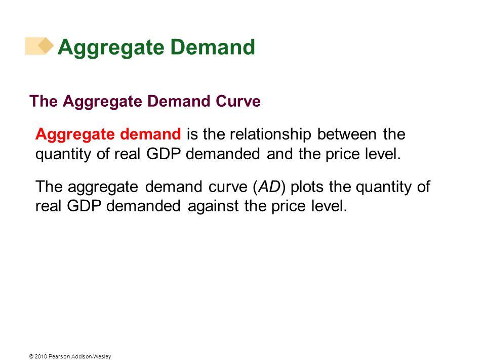 Aggregate Demand The Aggregate Demand Curve