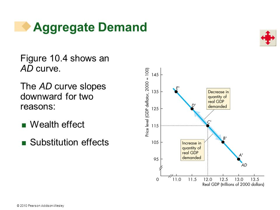 Aggregate Demand Figure 10.4 shows an AD curve.