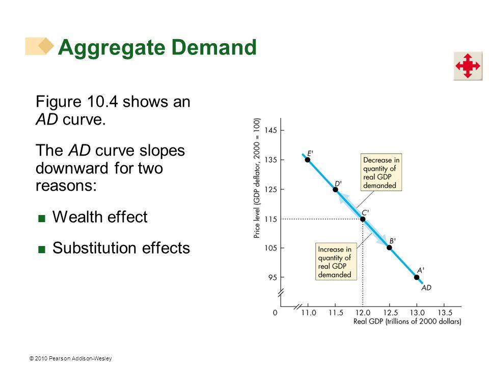 Aggregate Demand Figure 10.4 shows an AD curve.