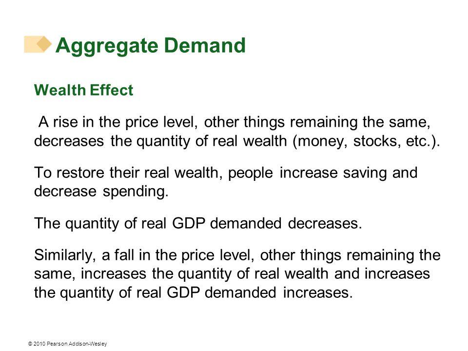 Aggregate Demand Wealth Effect