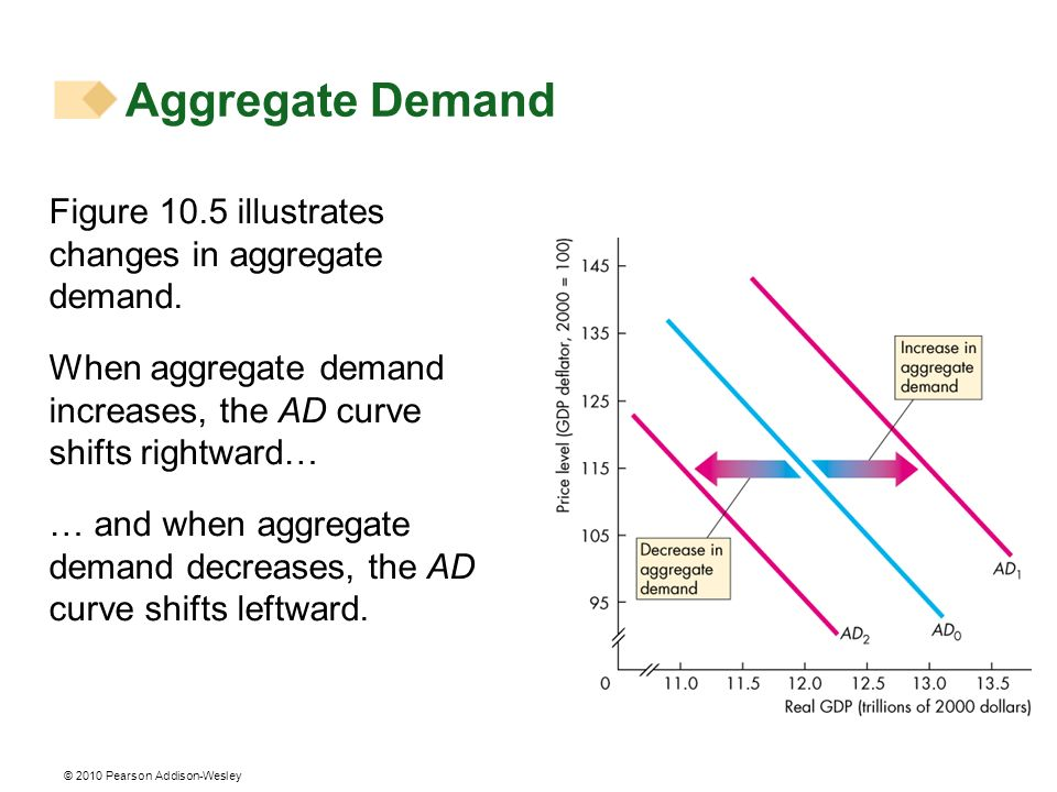 Aggregate Demand Figure 10.5 illustrates changes in aggregate demand.