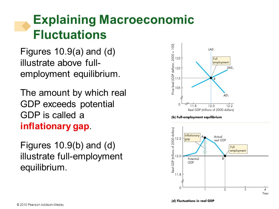 Explaining Macroeconomic Fluctuations